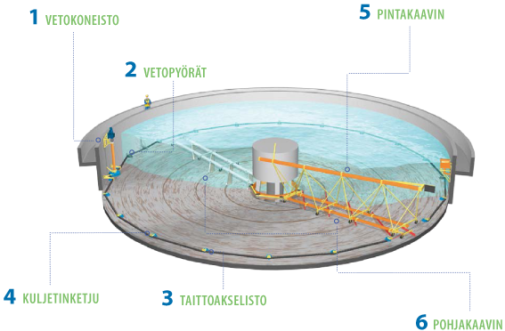 Finnchain – Lietekaapimet pyöreille altaille